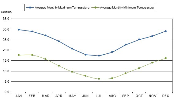 Graph showing average monthly temperature at Tocal from 1971-2017
