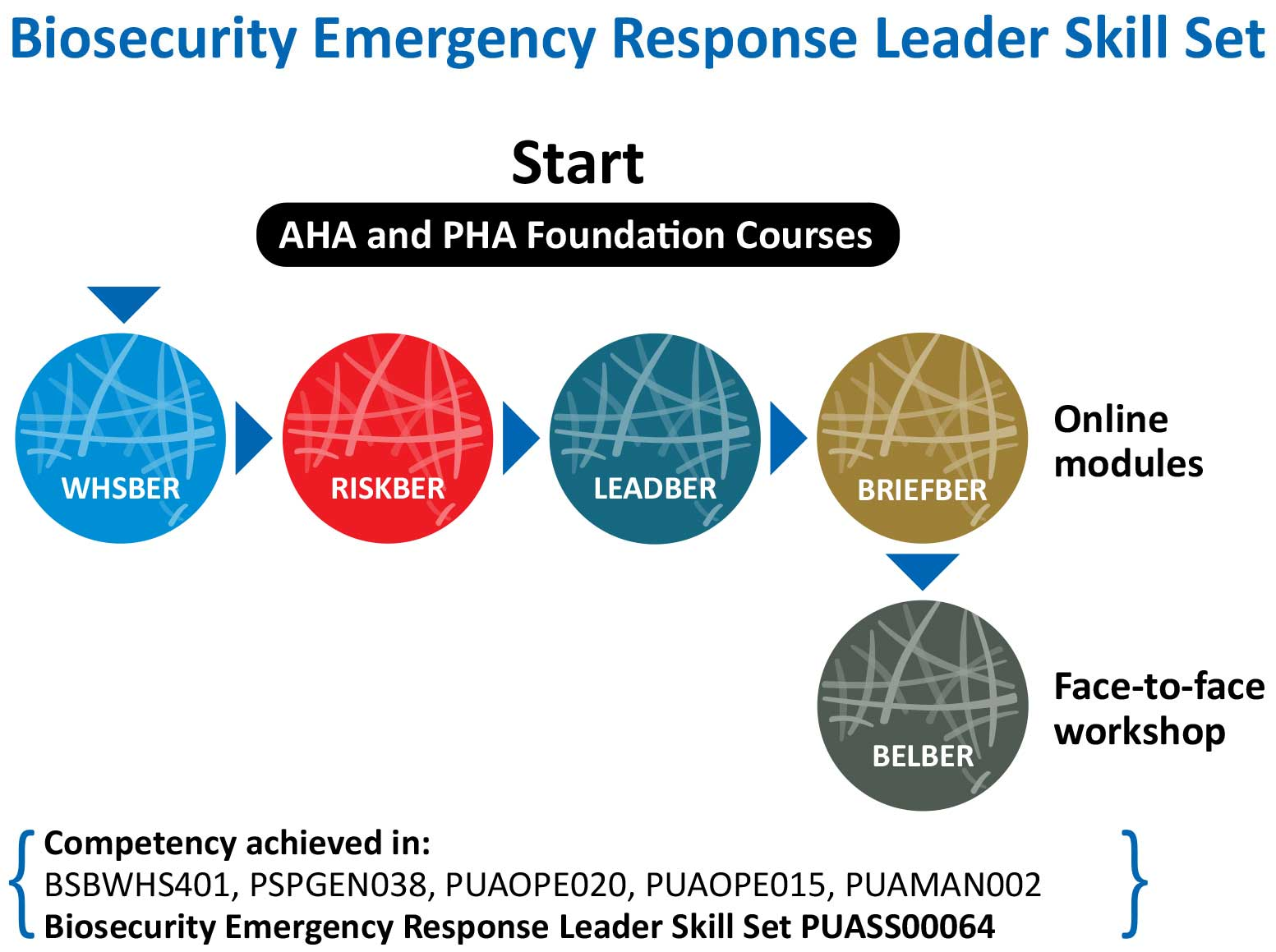 Biosecurity emergency response leader