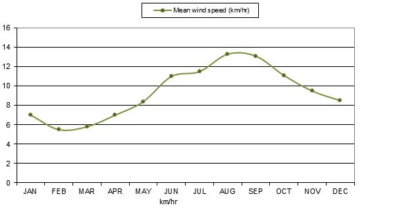 Mean wind speed Km-hr