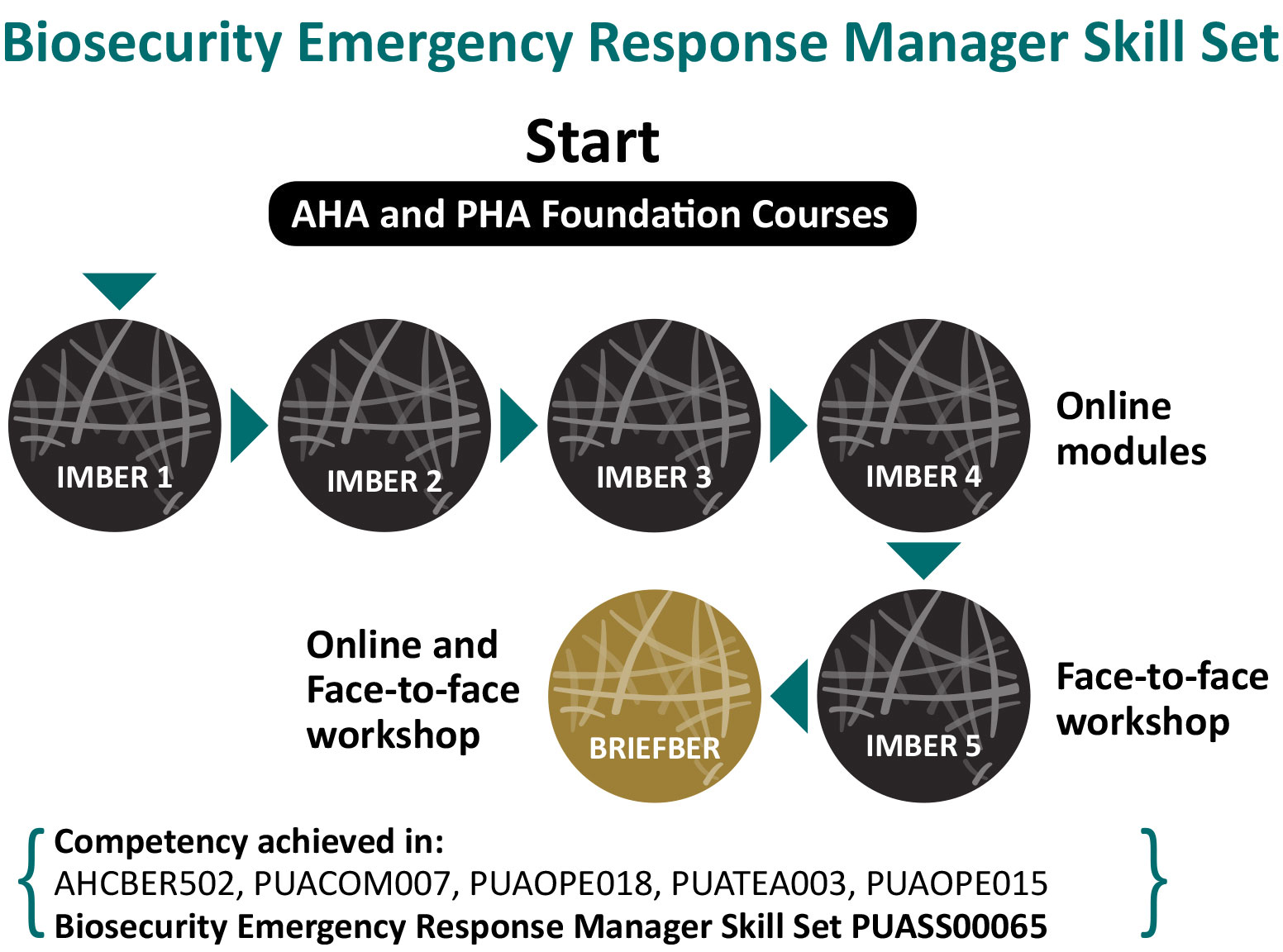 Biosecurity emergency response manager